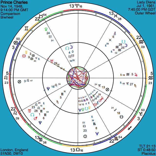 Compatibility (composite) astrological chart showing Prince Charles and princess (lady) Diana compatibility